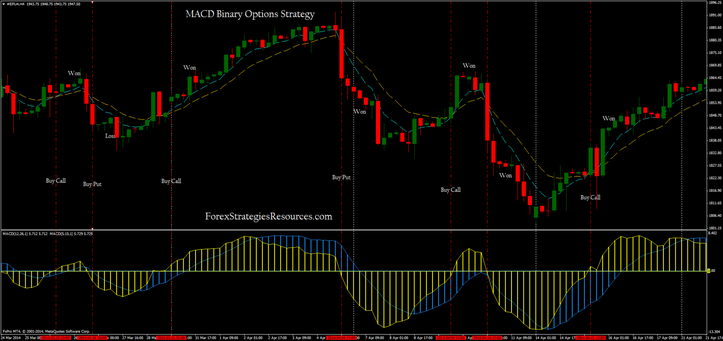 Binary options strategy 5 minutes macd free