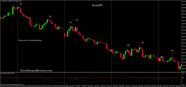 In the picture InstantFX in action on AUD/USD 240 min time frame