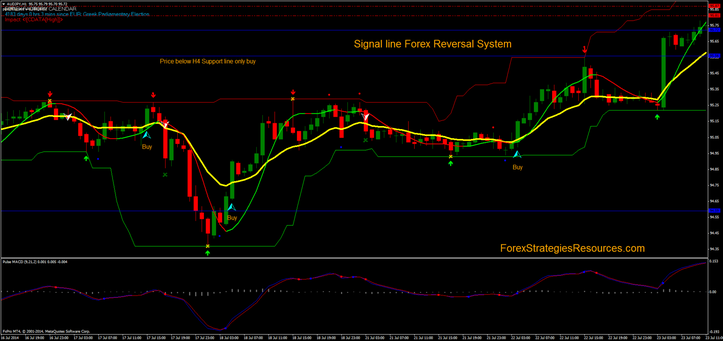 Signal Line Forex Reversal System