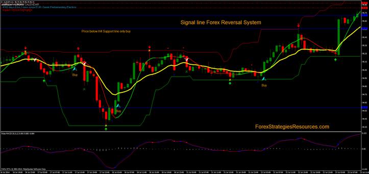 Forex reversal signals