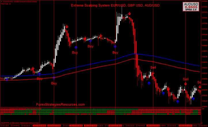 Eur/usd scalping trading system v2.0 indicators