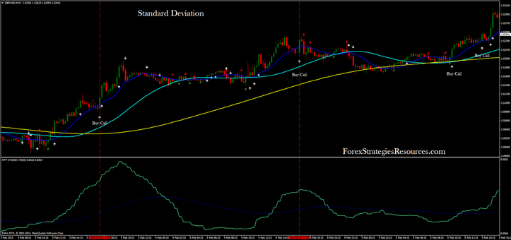 standard deviation system