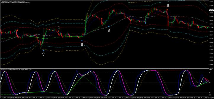 Super Stochastic DA TT MQ4 Filter of Signals