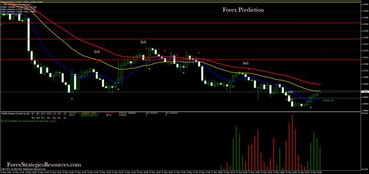 Forex market prediction indicator