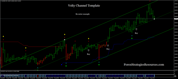 Volty Channel Template