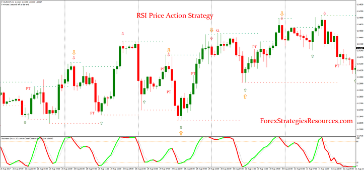 RSI Price Action Strategy