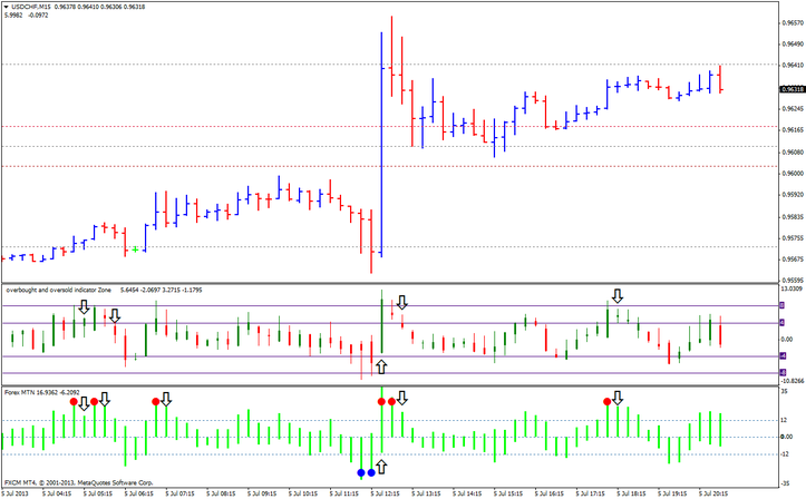 Overbought/oversold trading system