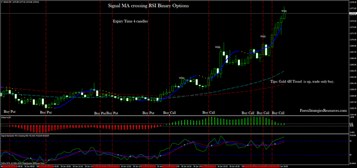 Signal MA crossing RSI Binary Options in action.