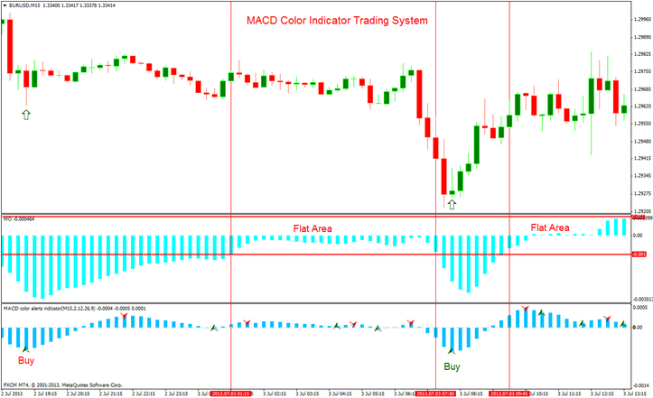 MACD Color Indicator Forex  Trading System