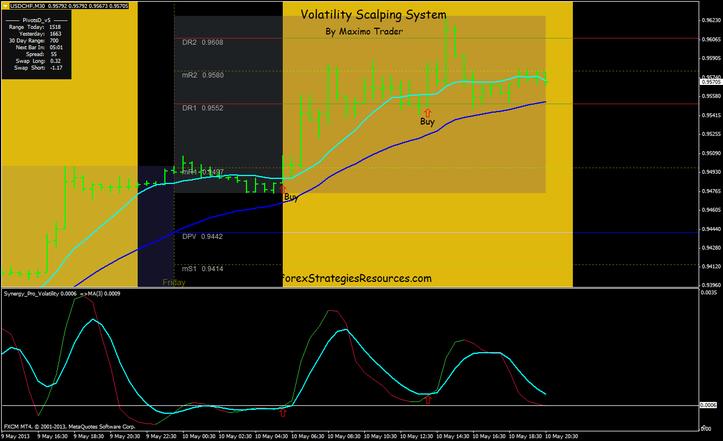 Volatility breakout system forex