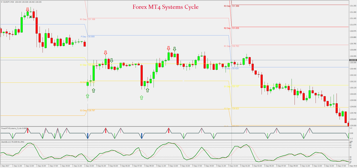Forex MT4 Systems Cycle
