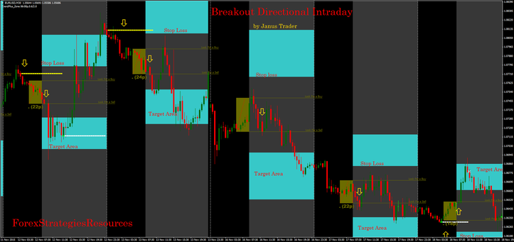 Breakout Filtered by Support and Resistance