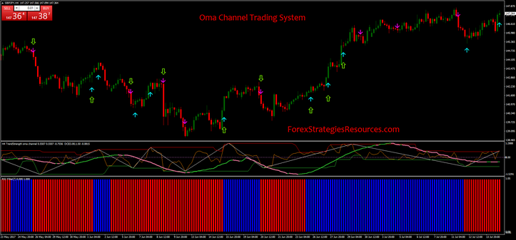 Oma Channel Trading System