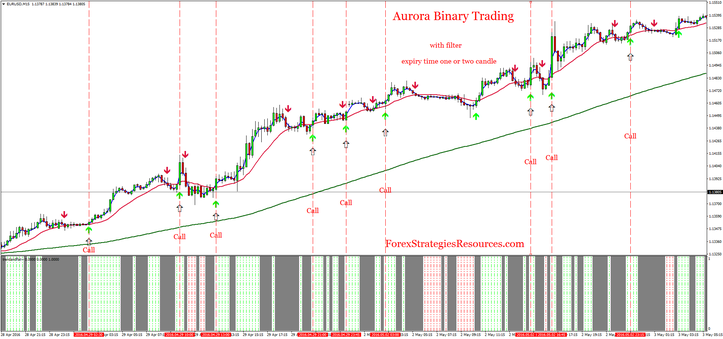 Aurora Binary Trading with filter
