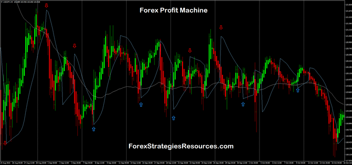 Forex time machine