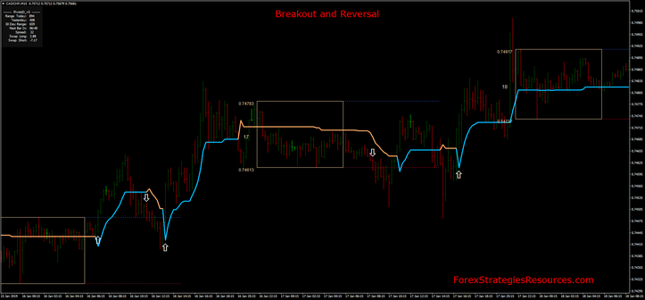 Breakout and Reversal Breakout