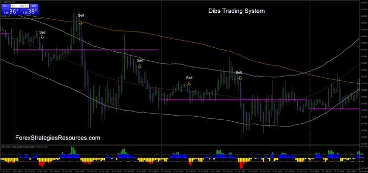 Dibs Trading System.