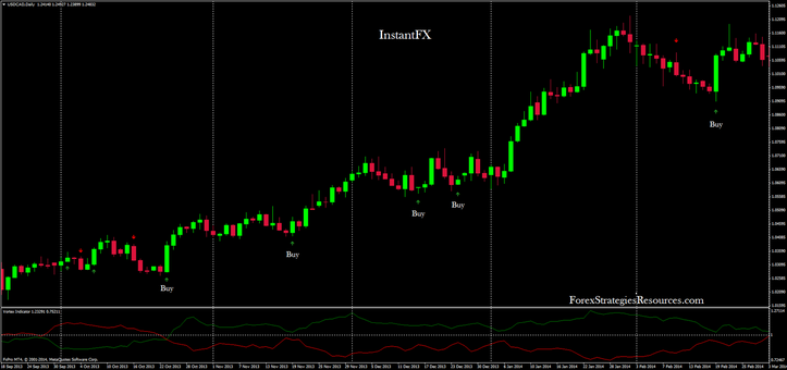 In the picture InstantFX in action on USD/CAD daily time time frame
