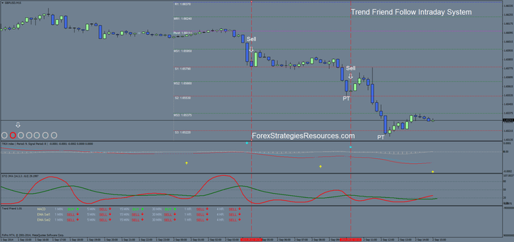 Trend Friend Follow Intraday System 15 min time frame.