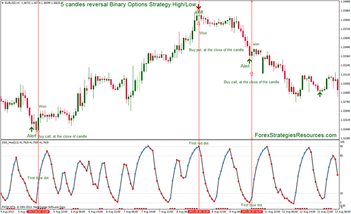 5 candles reversal Binary Options Strategy High/Low