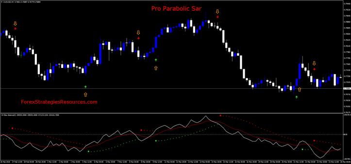 Pro Parabolic Sar Trading