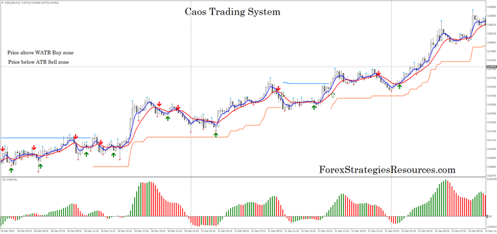 Caos trading