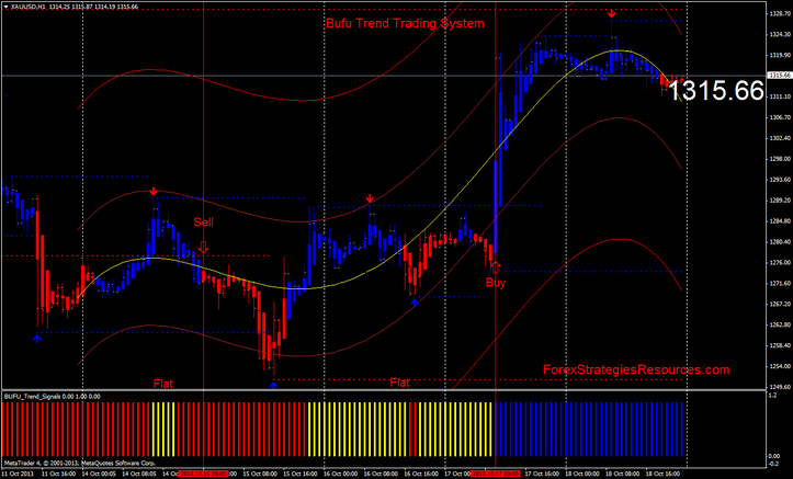 Bufu Trend Trading System