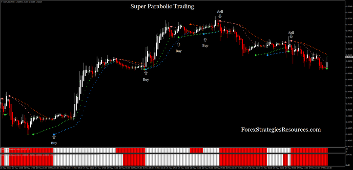 Super Parabolic Trading - Trend trading with Advanced Parabolic Sar