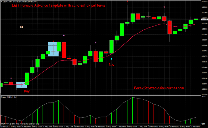 LMT Formula with candlestick patterns