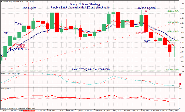 Binary Options Strategy One Touch: Double EMA Channel with RSI and Stochastic