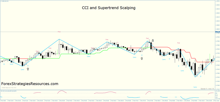 CCI and Supertrend Scalping