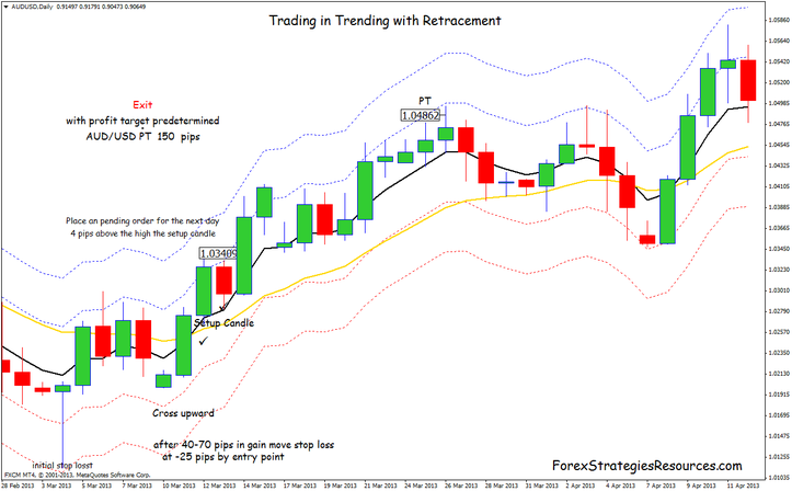 Retracement trading system