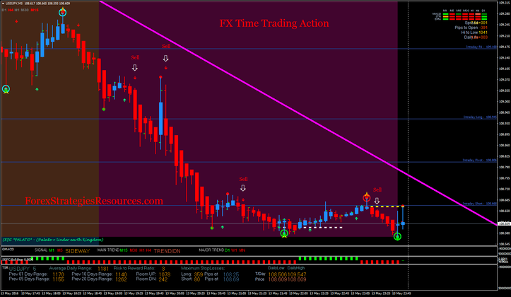 FX Time Trading Action.
