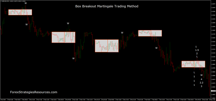 Box Breakout Martingale Trading Method