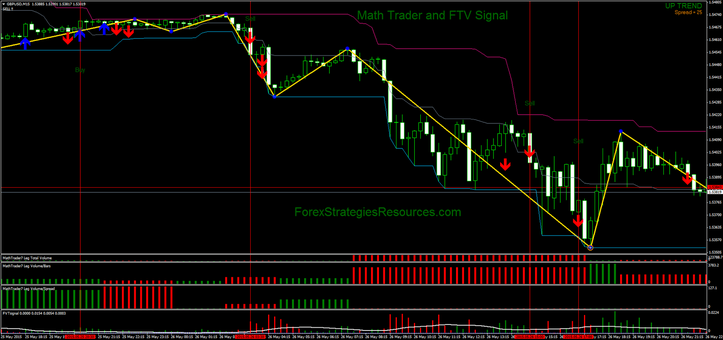 Math Trader and FTV Signal in action on the GBP/USD