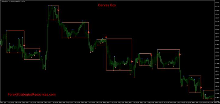 Darvas Box Breakout mq4