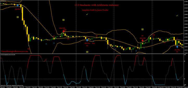 CCI Stochastic with Arithmetic indicator template