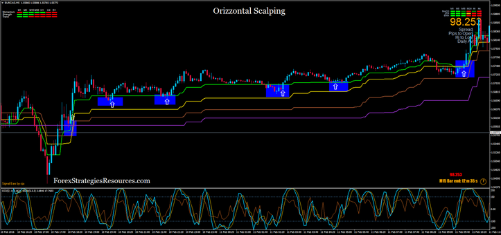 Orizzontal Scalping