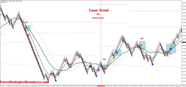 Laser  Trend with renko chart
