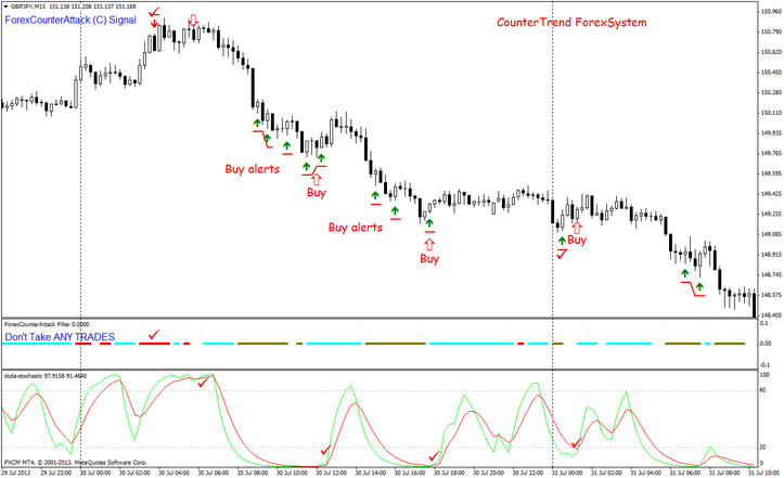 Countertrend Forex System