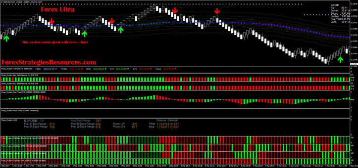 Forex Ultra with Renko chart