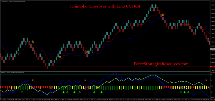 Ichimoku Crossover with Kino CCI RSI