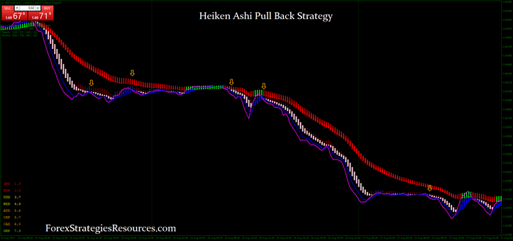 Heiken Ashi Pull Back Strategy