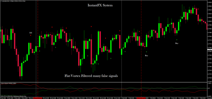 In the picture InstantFX in action on AUD/USD 30 min time frame
