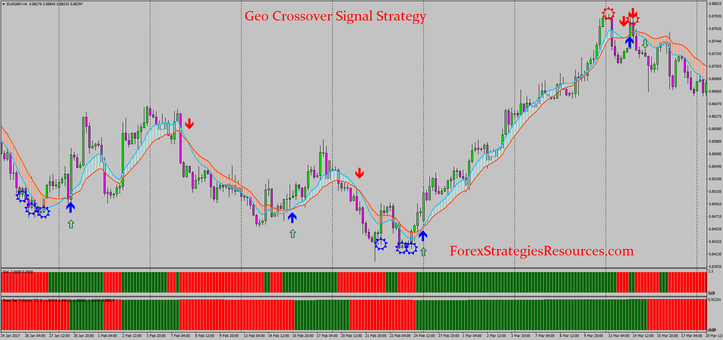 Geo Crossover Signal Strategy