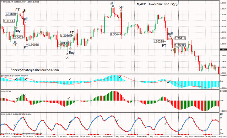 MACD, Awesome and DSS Bresert Indicator