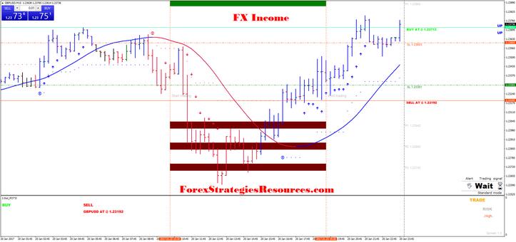 Fx Income Breakout