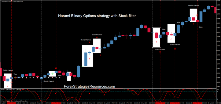 Harami binary options strategy with Stochastic filter