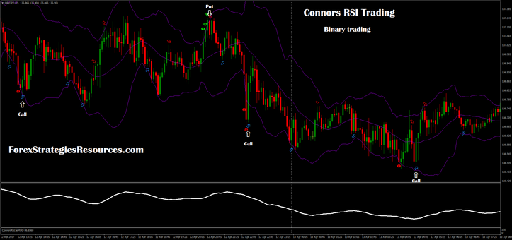 Connors rsi strategy