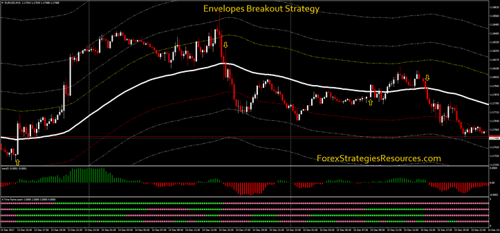 Envelopes Breakout Strategy